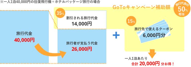 Go To Travelキャンペーン補助額イメージ